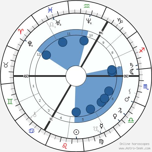 Matthijs Maris wikipedia, horoscope, astrology, instagram