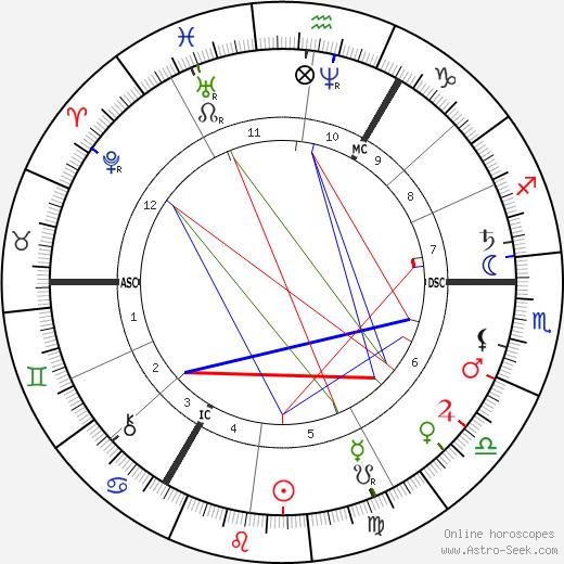 Маттейс Марис Matthijs Maris день рождения гороскоп, Matthijs Maris Натальная карта онлайн