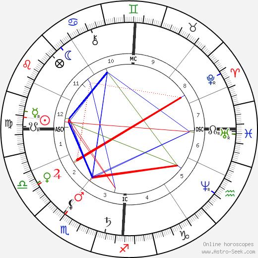 Abbé Fouéré astro natal birth chart, Abbé Fouéré horoscope, astrology
