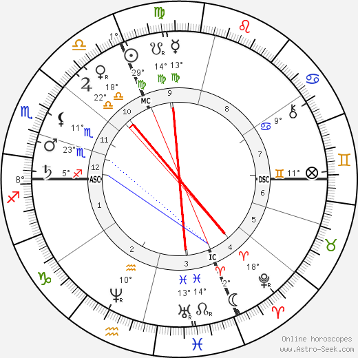 Henri Dorie birth chart, biography, wikipedia 2019, 2020
