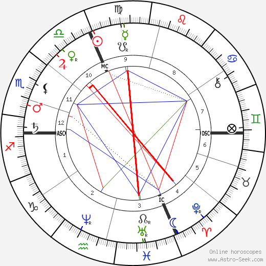 Henri Dorie astro natal birth chart, Henri Dorie horoscope, astrology