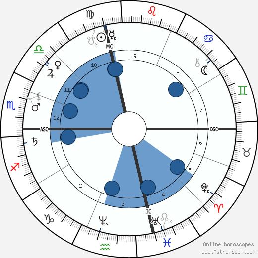 Henry George wikipedia, horoscope, astrology, instagram