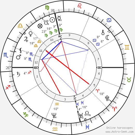 Henry George birth chart, biography, wikipedia 2019, 2020