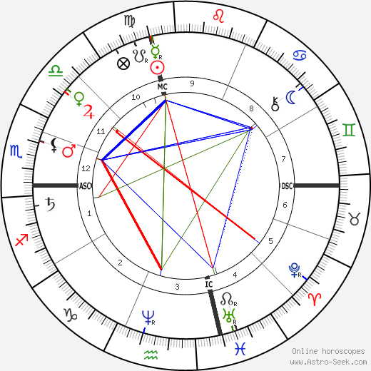 Henry George birth chart, Henry George astro natal horoscope, astrology