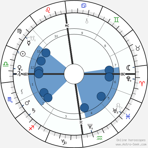 Karl Alfred von Zittel wikipedia, horoscope, astrology, instagram