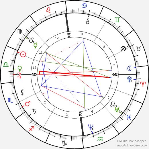 Karl Alfred von Zittel birth chart, Karl Alfred von Zittel astro natal horoscope, astrology