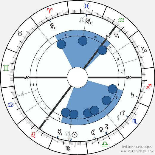 Maria Swanenbrug wikipedia, horoscope, astrology, instagram