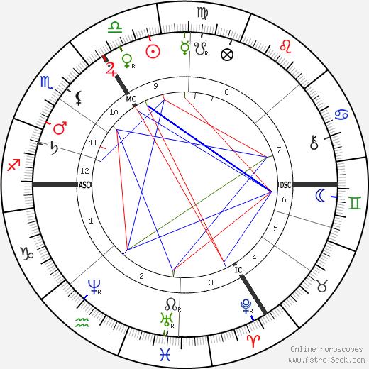 Theodor Langhans tema natale, oroscopo, Theodor Langhans oroscopi gratuiti, astrologia