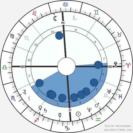 A. P. Sinnett wikipedia, horoscope, astrology, instagram