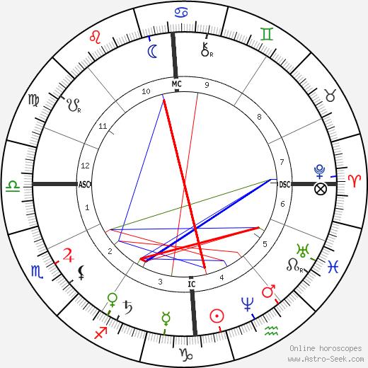 A. P. Sinnett astro natal birth chart, A. P. Sinnett horoscope, astrology