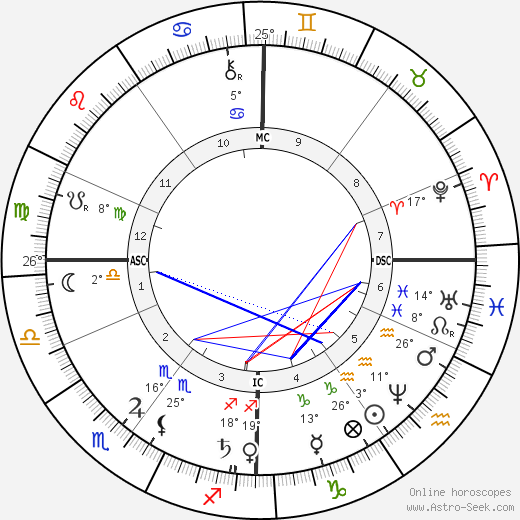 Ernst Abbe birth chart, biography, wikipedia 2020, 2021