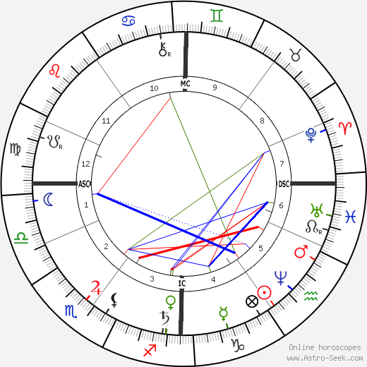 Ernst Abbe birth chart, Ernst Abbe astro natal horoscope, astrology