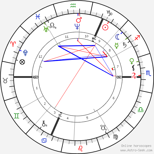 Father Joseph Damien astro natal birth chart, Father Joseph Damien horoscope, astrology