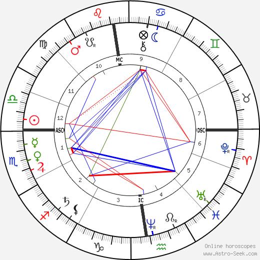 André Gill tema natale, oroscopo, André Gill oroscopi gratuiti, astrologia