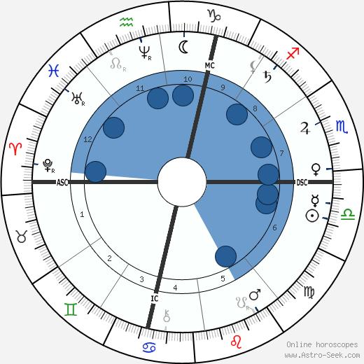 Buckskin Joe wikipedia, horoscope, astrology, instagram