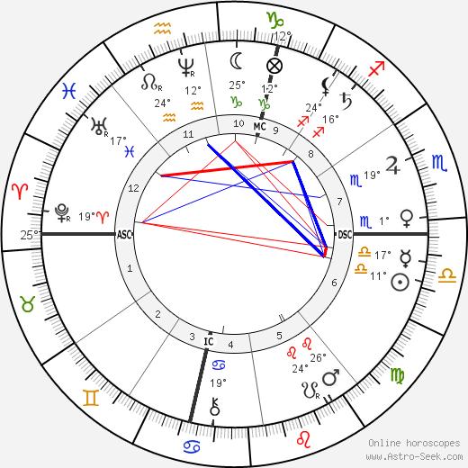 Buckskin Joe birth chart, biography, wikipedia 2019, 2020