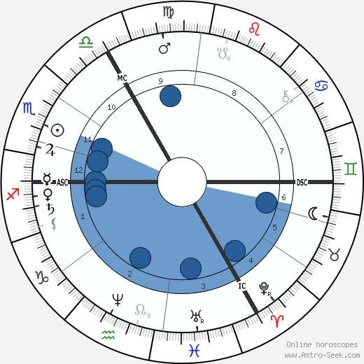 Alfred J. Pearce wikipedia, horoscope, astrology, instagram