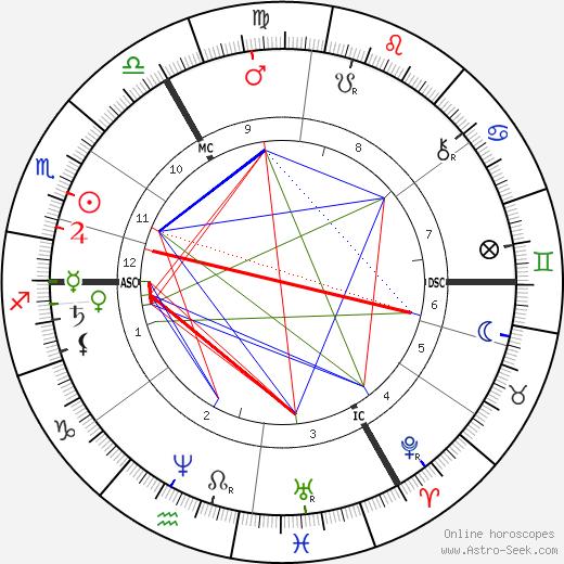 Alfred J. Pearce tema natale, oroscopo, Alfred J. Pearce oroscopi gratuiti, astrologia