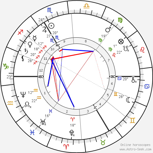 Auguste Rodin birth chart, biography, wikipedia 2019, 2020
