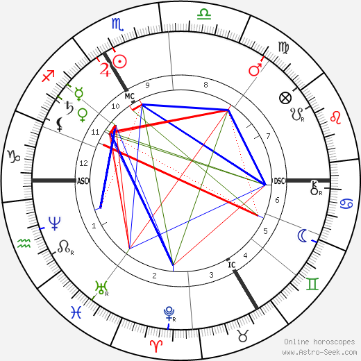 Auguste Rodin astro natal birth chart, Auguste Rodin horoscope, astrology