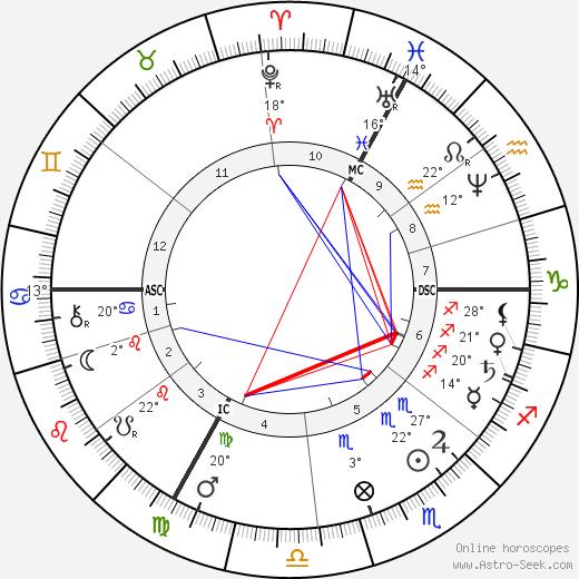 Claude Monet birth chart, biography, wikipedia 2020, 2021