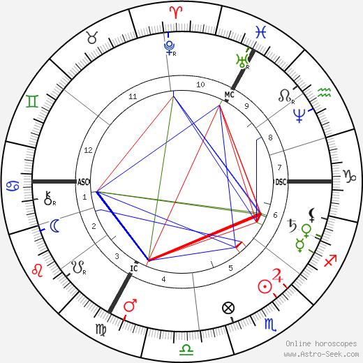 Claude Monet birth chart, Claude Monet astro natal horoscope, astrology