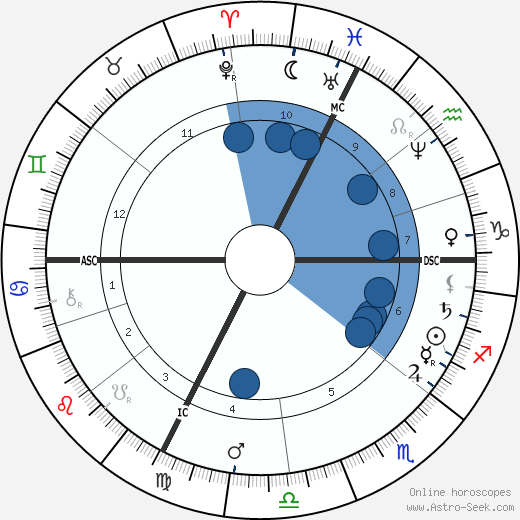 Jules Claretie wikipedia, horoscope, astrology, instagram