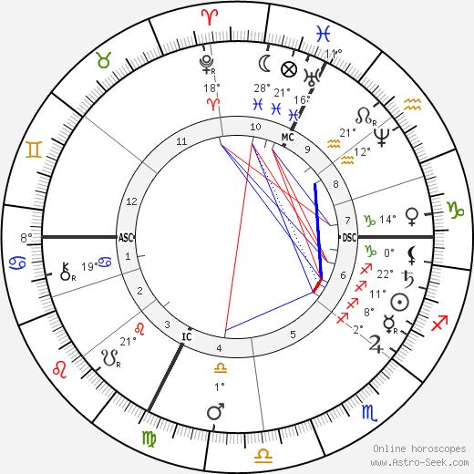 Jules Claretie birth chart, biography, wikipedia 2019, 2020