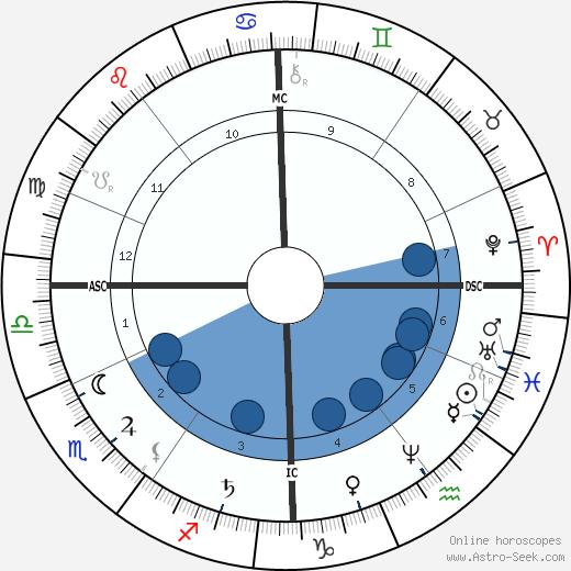 August Bebel wikipedia, horoscope, astrology, instagram