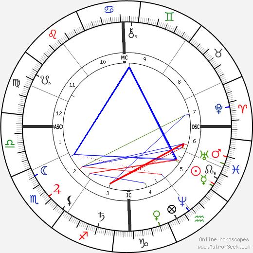 Август Бебель August Bebel день рождения гороскоп, August Bebel Натальная карта онлайн