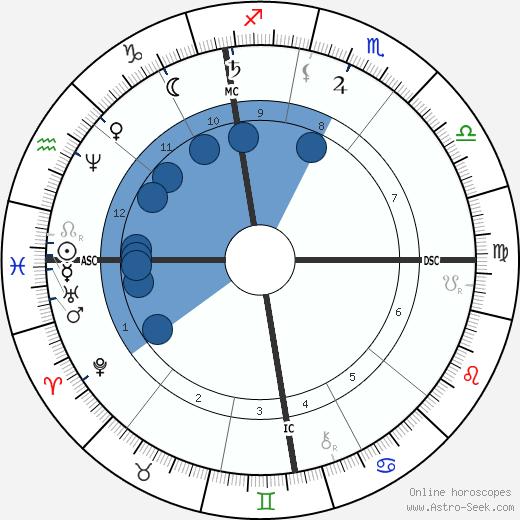 Henri Duveyrier wikipedia, horoscope, astrology, instagram
