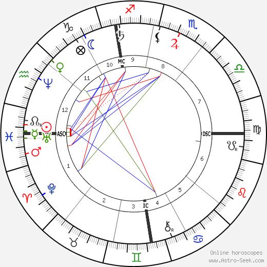 Henri Duveyrier tema natale, oroscopo, Henri Duveyrier oroscopi gratuiti, astrologia