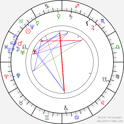 John Boyd Dunlop astro natal birth chart, John Boyd Dunlop horoscope, astrology