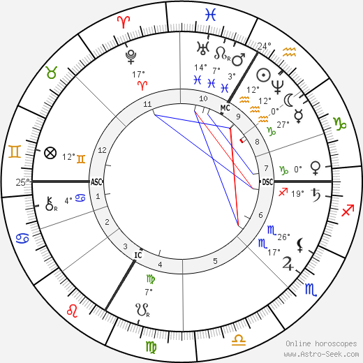 Louis Bourgault-Decoudray tema natale, biography, Biografia da Wikipedia 2020, 2021
