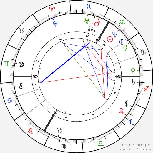 Louis Bourgault-Decoudray tema natale, oroscopo, Louis Bourgault-Decoudray oroscopi gratuiti, astrologia