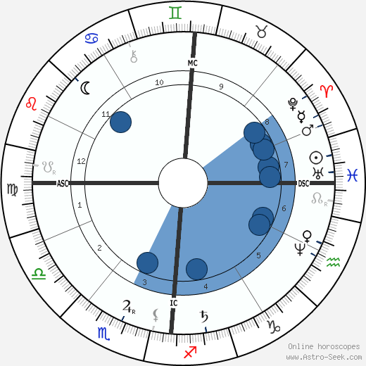 Antoine Lumière wikipedia, horoscope, astrology, instagram