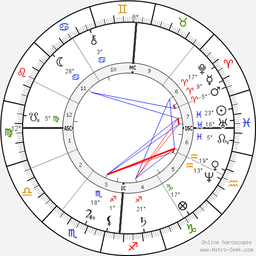 Antoine Lumière birth chart, biography, wikipedia 2019, 2020