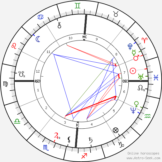 Antoine Lumière astro natal birth chart, Antoine Lumière horoscope, astrology