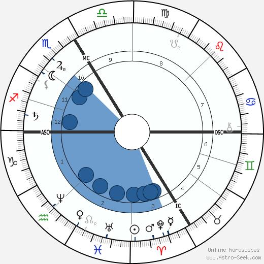 Louis Emile Bertin wikipedia, horoscope, astrology, instagram