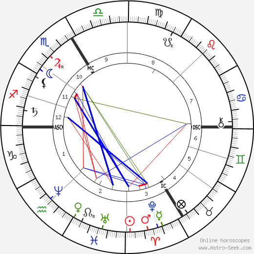 Louis Emile Bertin tema natale, oroscopo, Louis Emile Bertin oroscopi gratuiti, astrologia