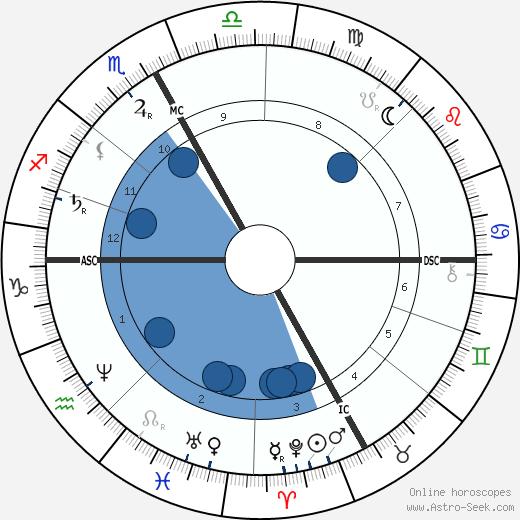 Edmond Audran wikipedia, horoscope, astrology, instagram