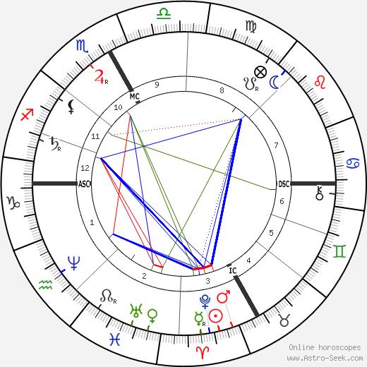 Edmond Audran tema natale, oroscopo, Edmond Audran oroscopi gratuiti, astrologia