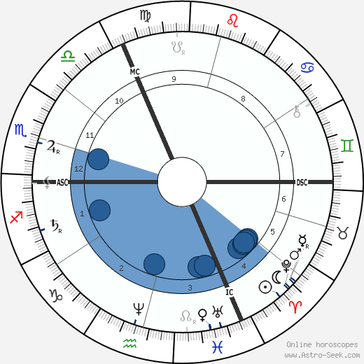 Émile Zola wikipedia, horoscope, astrology, instagram