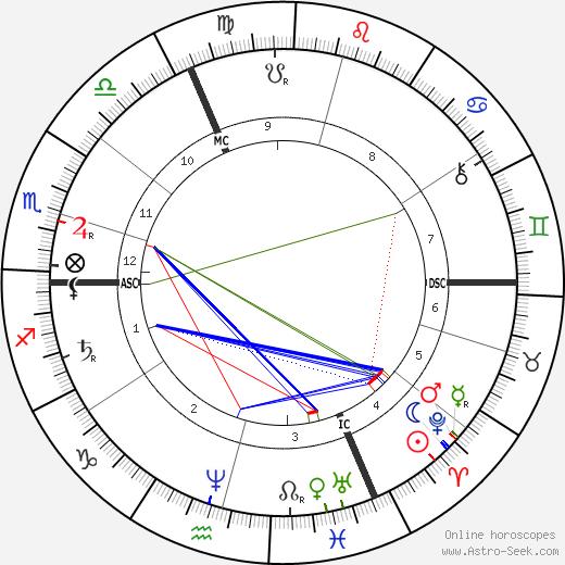 Émile Zola birth chart, Émile Zola astro natal horoscope, astrology