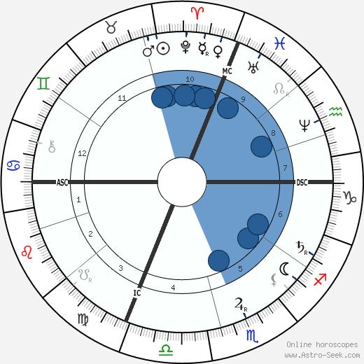 Odilon Redon wikipedia, horoscope, astrology, instagram