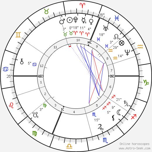 Odilon Redon birth chart, biography, wikipedia 2020, 2021
