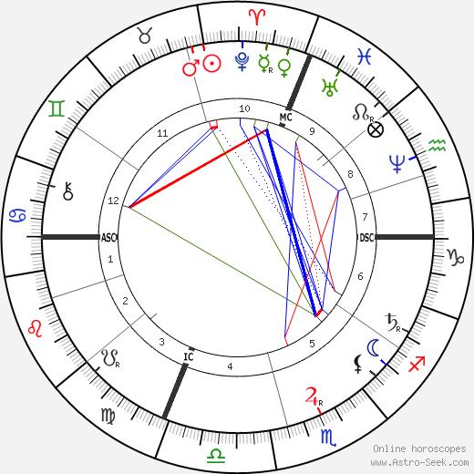Odilon Redon birth chart, Odilon Redon astro natal horoscope, astrology