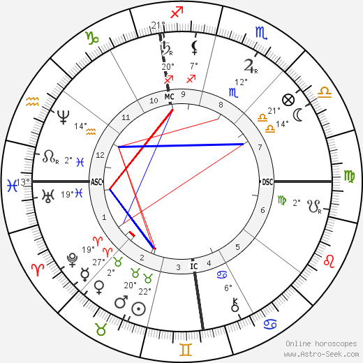 Alphonse Daudet birth chart, biography, wikipedia 2018, 2019