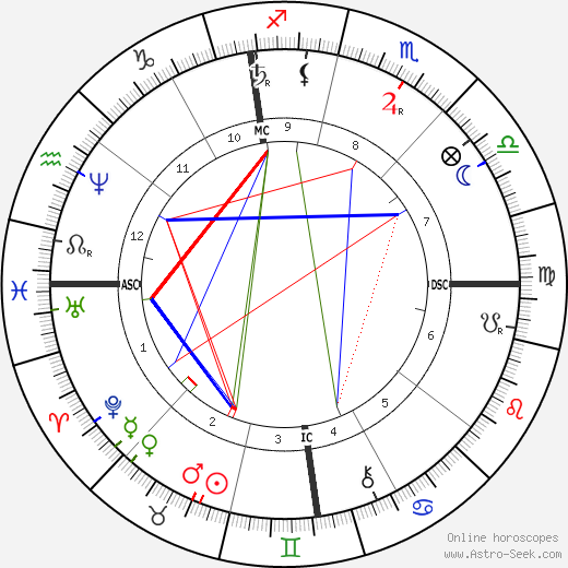 Alphonse Daudet astro natal birth chart, Alphonse Daudet horoscope, astrology