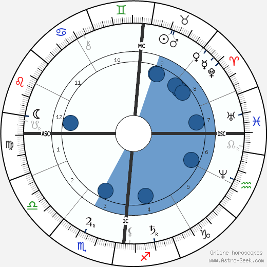 Blanche d'Antigny wikipedia, horoscope, astrology, instagram